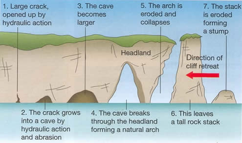Image result for formation of caves, arches, stacks