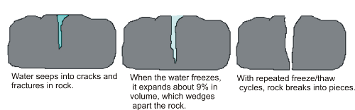 Image result for freeze-thaw weathering