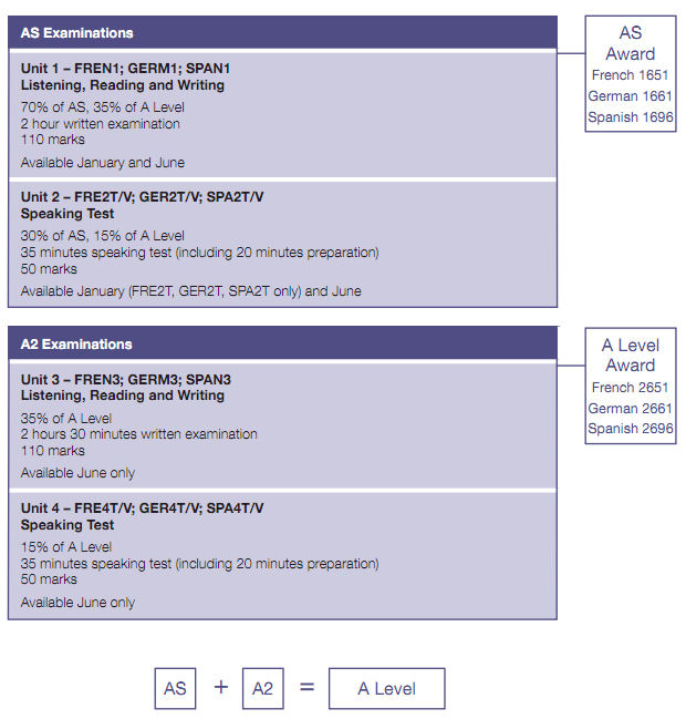 AQA A Level Overview