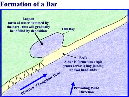 Image result for formation of a bar