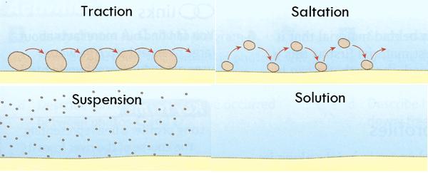 Image result for wave transport traction solution suspension