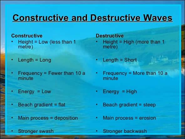 Image result for constructive destructive waves