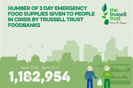 Image result for food banks trussell