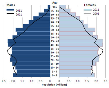 Image result for 2001 uk population pyramid
