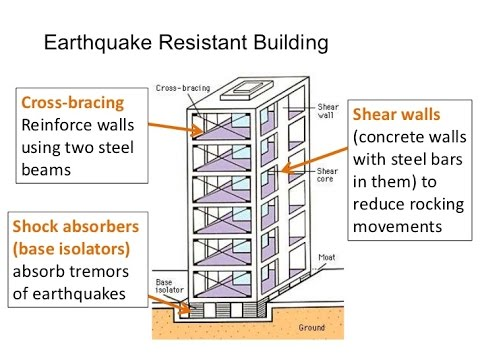 Image result for earthquake proof building
