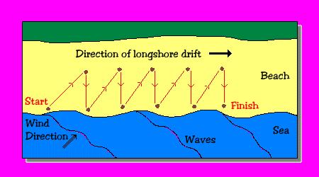 Image result for longshore drift labelled diagram