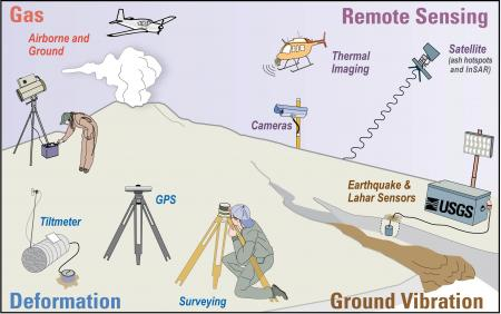 Image result for volcano monitoring