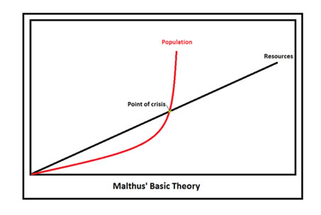 Image result for malthus graph