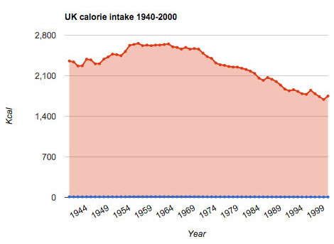 Image result for uk calorie intake since 1940